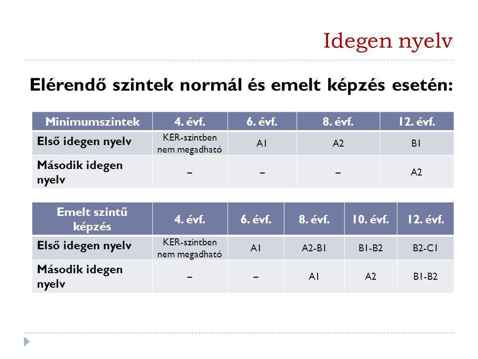 Idegen nyelv Minimumszintek4. évf.6. évf.8. évf.12. évf. Első idegen nyelv KER-szintben nem megadható A1A2B1 Második idegen nyelv –––A2 Emelt szintű k