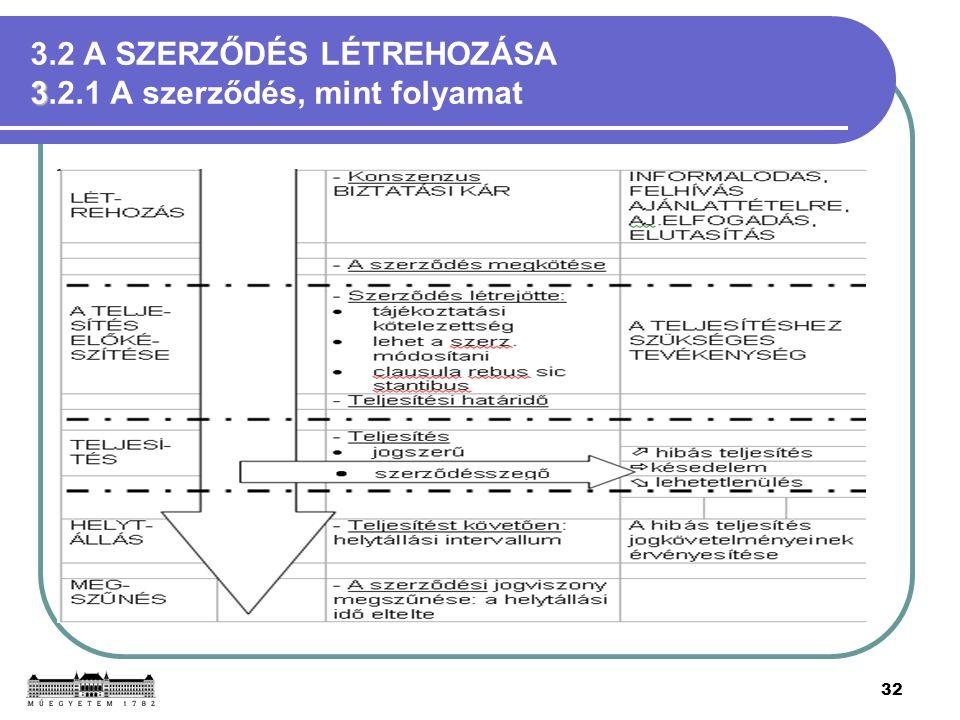 32 3 3.2 A SZERZŐDÉS LÉTREHOZÁSA 3.2.1 A szerződés, mint folyamat