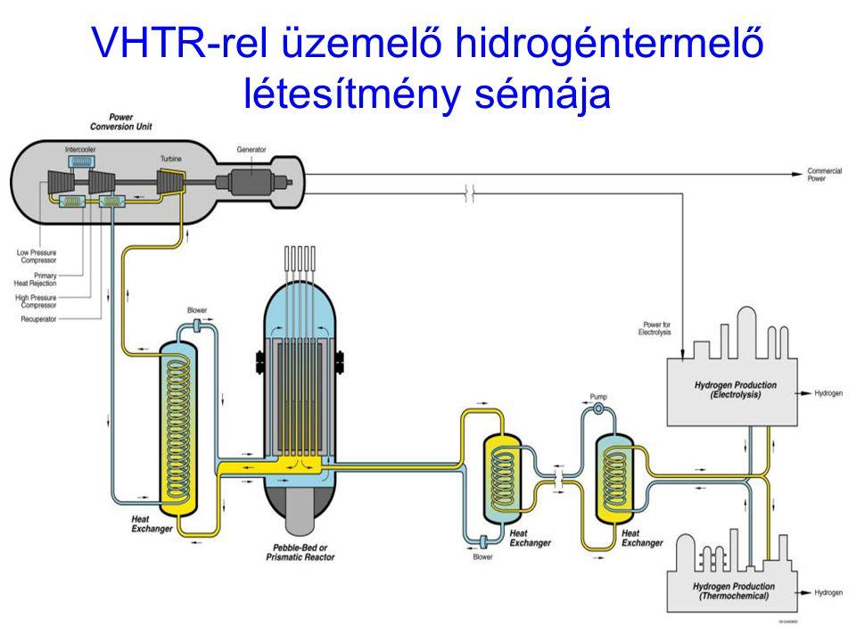 VHTR-rel üzemelő hidrogéntermelő létesítmény sémája