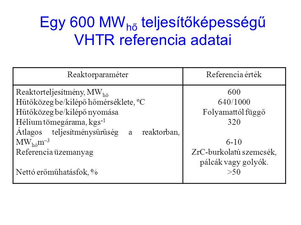 ReaktorparaméterReferencia érték Reaktorteljesítmény, MW hő Hűtőközeg be/kilépő hőmérséklete, ºC Hűtőközeg be/kilépő nyomása Hélium tömegárama, kgs -1