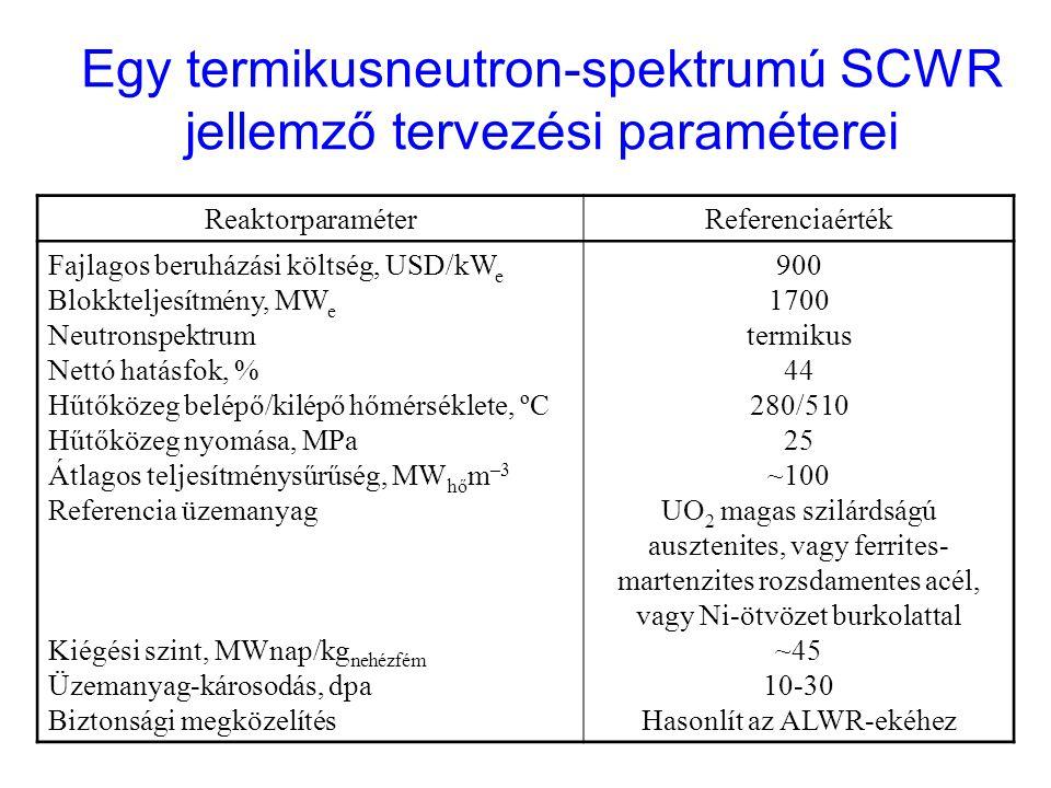 ReaktorparaméterReferenciaérték Fajlagos beruházási költség, USD/kW e Blokkteljesítmény, MW e Neutronspektrum Nettó hatásfok, % Hűtőközeg belépő/kilép