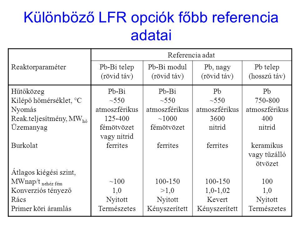 Reaktorparaméter Referencia adat Pb-Bi telep (rövid táv) Pb-Bi modul (rövid táv) Pb, nagy (rövid táv) Pb telep (hosszú táv) Hűtőközeg Kilépő hőmérsékl