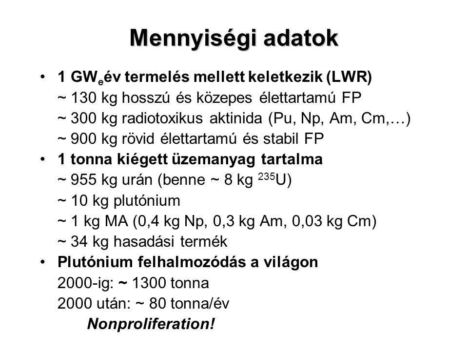 Mennyiségi adatok 1 GW e év termelés mellett keletkezik (LWR) ~ 130 kg hosszú és közepes élettartamú FP ~ 300 kg radiotoxikus aktinida (Pu, Np, Am, Cm