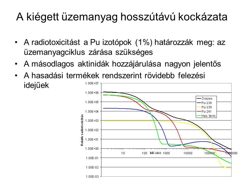 A kiégett üzemanyag hosszútávú kockázata A radiotoxicitást a Pu izotópok (1%) határozzák meg: az üzemanyagciklus zárása szükséges A másodlagos aktinid