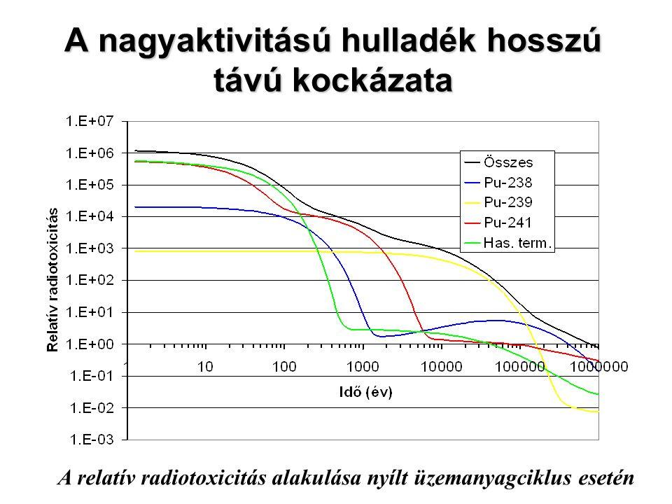 A nagyaktivitású hulladék hosszú távú kockázata A relatív radiotoxicitás alakulása nyílt üzemanyagciklus esetén