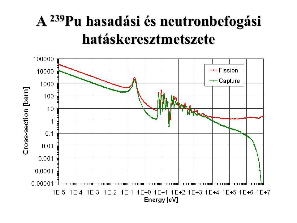 A 239 Pu hasadási és neutronbefogási hatáskeresztmetszete
