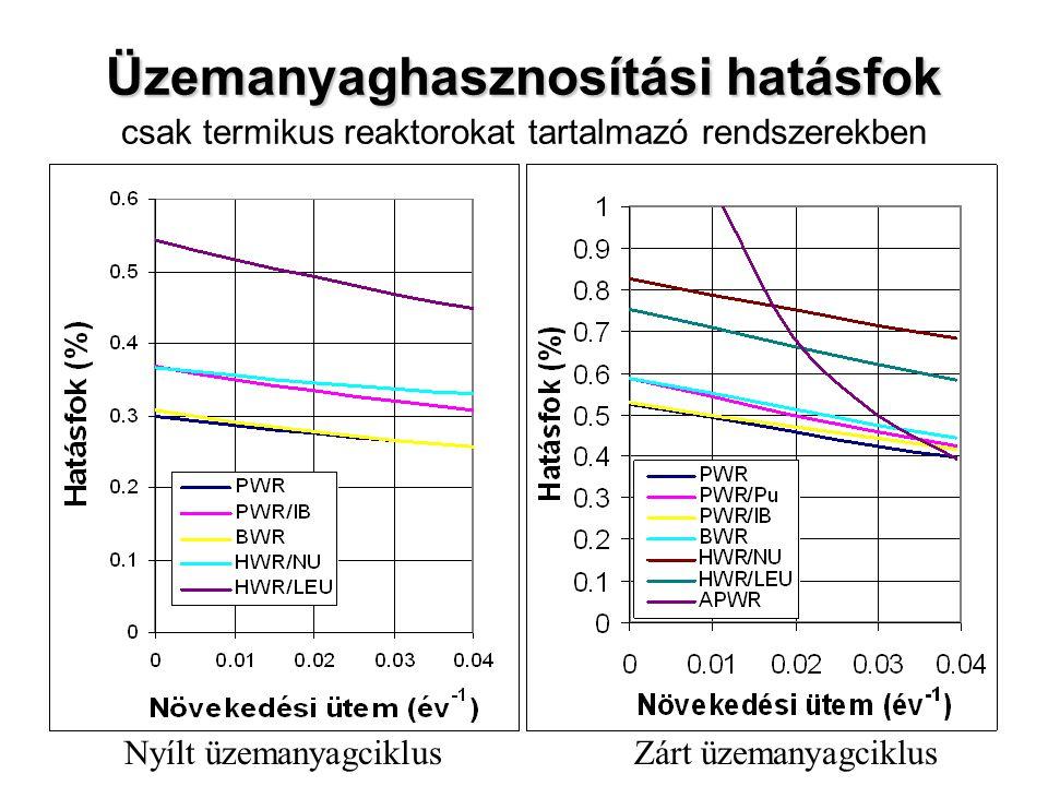 Üzemanyaghasznosítási hatásfok Üzemanyaghasznosítási hatásfok csak termikus reaktorokat tartalmazó rendszerekben Nyílt üzemanyagciklusZárt üzemanyagci