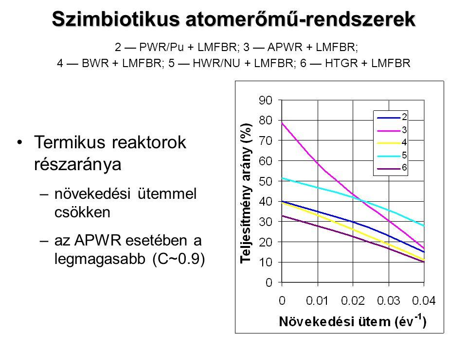 Termikus reaktorok részaránya –növekedési ütemmel csökken –az APWR esetében a legmagasabb (C~0.9) Szimbiotikus atomerőmű-rendszerek Szimbiotikus atome
