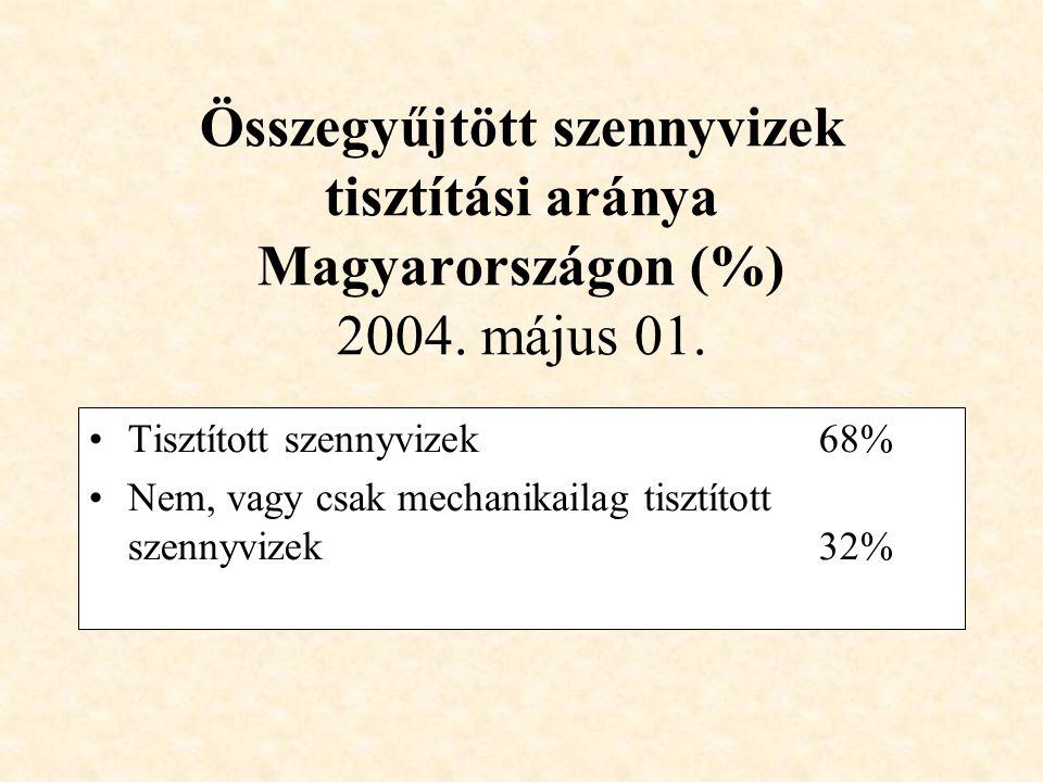 Összegyűjtött szennyvizek tisztítási aránya Magyarországon (%) 2004.