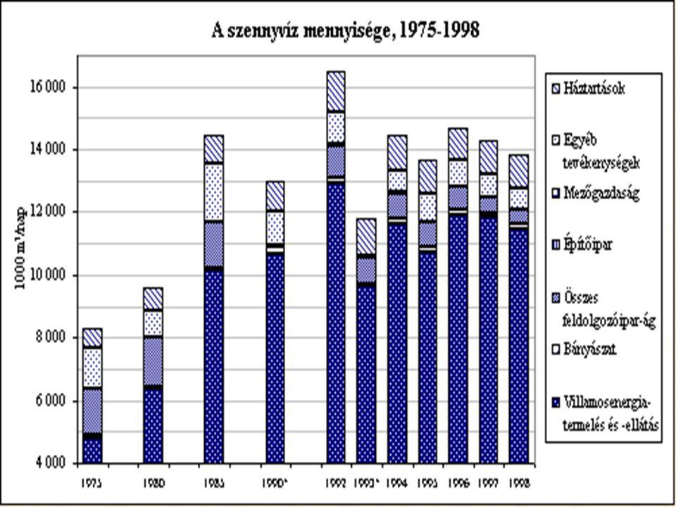 Magyarország településszerkezete Település- csoport Településszá m (db) Települések aránya (%) Lakosszám (fő) Lakosok aránya (%) 2.000 fő alatt2.34874,71.713.37916,8 2.000-10.000 fő 65320,82.508.97524,6 10.000-15.000 fő 531,7646.7136,3 15.000- 150.000 fő 862,72.924.15728,7 150.000 fő felett 50,22.413.19623,6 Összesen3.145100,010.206.420100,0