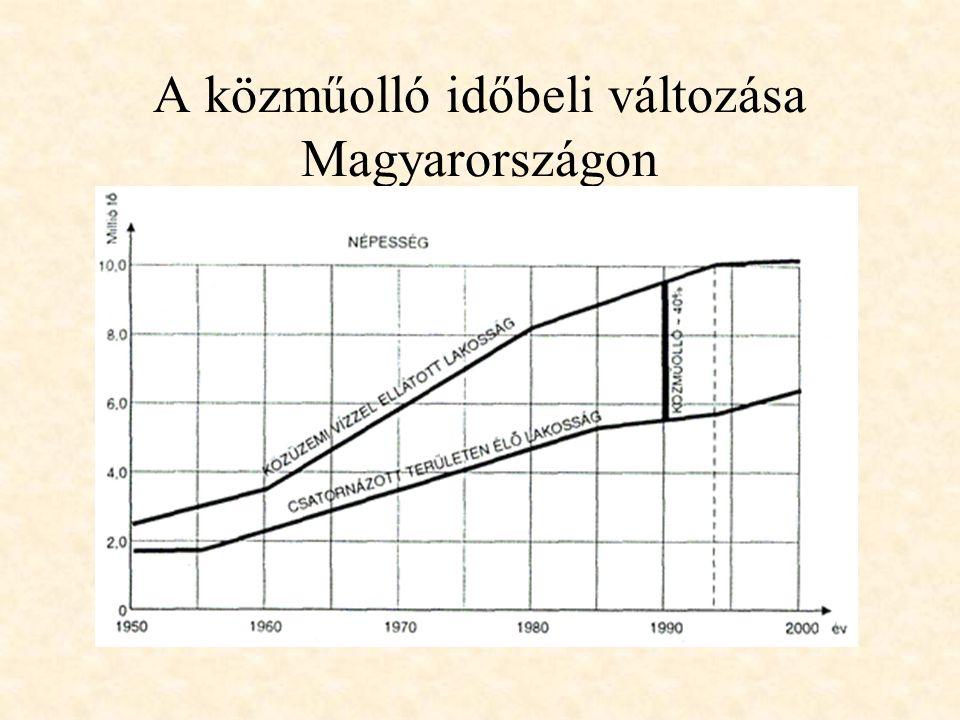 A közműolló időbeli változása Magyarországon