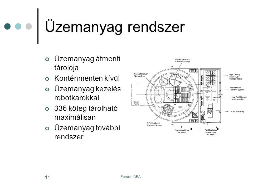 Forrás: IAEA 11 Üzemanyag rendszer Üzemanyag átmenti tárolója Konténmenten kívül Üzemanyag kezelése robotkarokkal 336 köteg tárolható maximálisan Üzemanyag továbbító rendszer