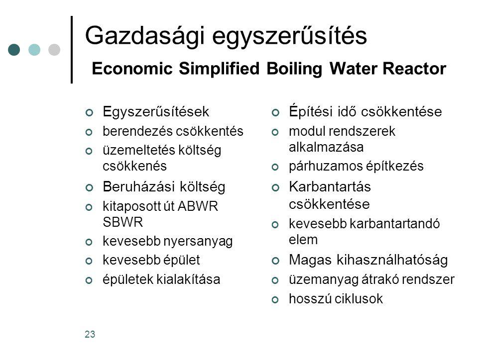 23 Gazdasági egyszerűsítés Economic Simplified Boiling Water Reactor Egyszerűsítések berendezés csökkentés üzemeltetés költség csökkenés Beruházási költség kitaposott út ABWR SBWR kevesebb nyersanyag kevesebb épület épületek kialakítása Építési idő csökkentése modul rendszerek alkalmazása párhuzamos építkezés Karbantartás csökkentése kevesebb karbantartandó elem Magas kihasználhatóság üzemanyag átrakó rendszer hosszú ciklusok