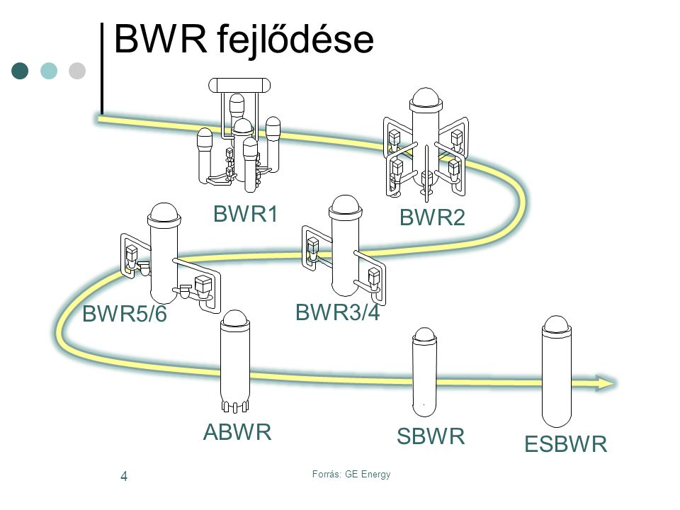 Forrás: GE Energy 15 Tápvíz rendszer
