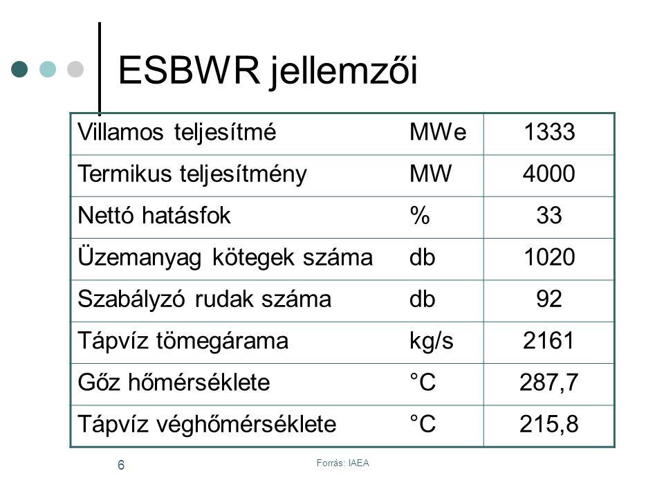 Forrás: IAEA 6 ESBWR jellemzői Villamos teljesítméMWe1333 Termikus teljesítményMW4000 Nettó hatásfok%33 Üzemanyag kötegek számadb1020 Szabályzó rudak számadb92 Tápvíz tömegáramakg/s2161 Gőz hőmérséklete°C287,7 Tápvíz véghőmérséklete °C215,8