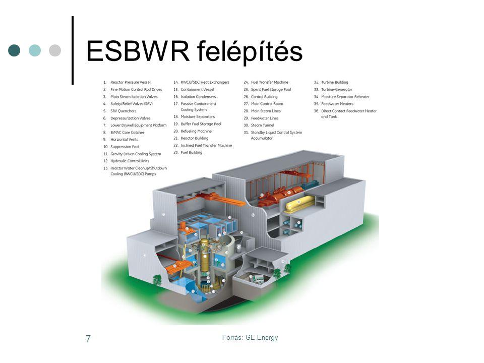 Forrás: IAEA 8 Primerkör 4 fő gőzvezeték Korlátozott gőzmennyiség Elkölönítő szelep Reaktortartály nyomáscsökkentés Túlnyomás elleni védelem Gőz tömegárama 2461 kg/s