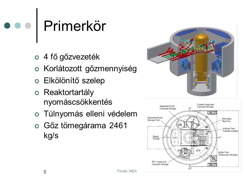 Forrás: GE Energy; IAEA 9 Reaktortartály 7,1 m átmérő 182 mm-es falvastagság 27,6 m magasság Természetes cirkuláció Sűrűségkülönbség Nagy méretek Nagy vízmennyiség Biztonságot növeli