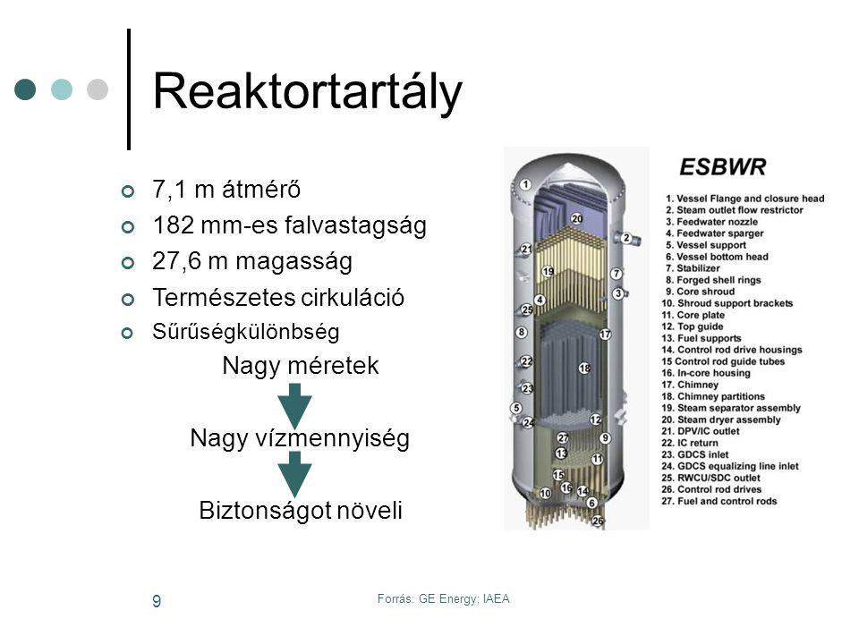 Forrás: GE Energy 20 Passzív konténment hűtőrendszer (PCC) Eltávolítja a remanens hőt Konténment nyomását tartja Négy független alacsony nyomású hurok, hőcserélővel Három gravitációs medence A medencéből elgőzölögetett víz az atmoszférába kerül Működtetése automatikusan a konténmentben felgyűlt gőzzel Fizikai folyamaton alapszik Kontément kétszeres nyomására méretezve