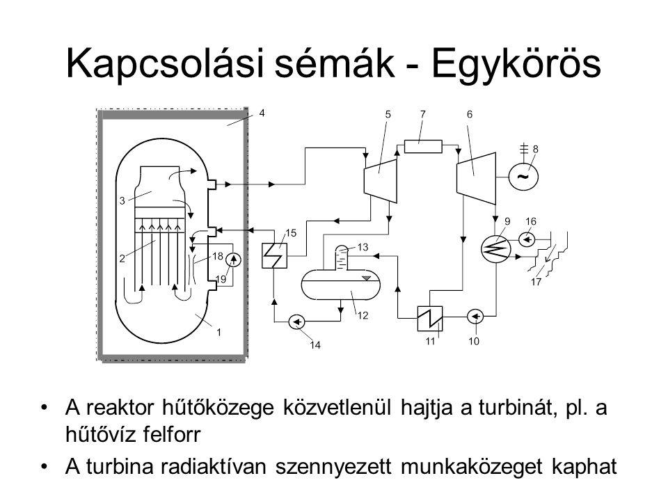 Kapcsolási sémák - Egykörös A reaktor hűtőközege közvetlenül hajtja a turbinát, pl. a hűtővíz felforr A turbina radiaktívan szennyezett munkaközeget k