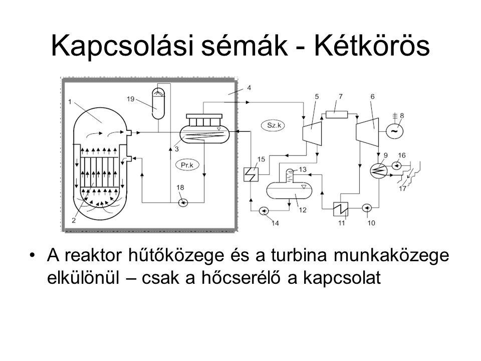 Kapcsolási sémák - Kétkörös A reaktor hűtőközege és a turbina munkaközege elkülönül – csak a hőcserélő a kapcsolat