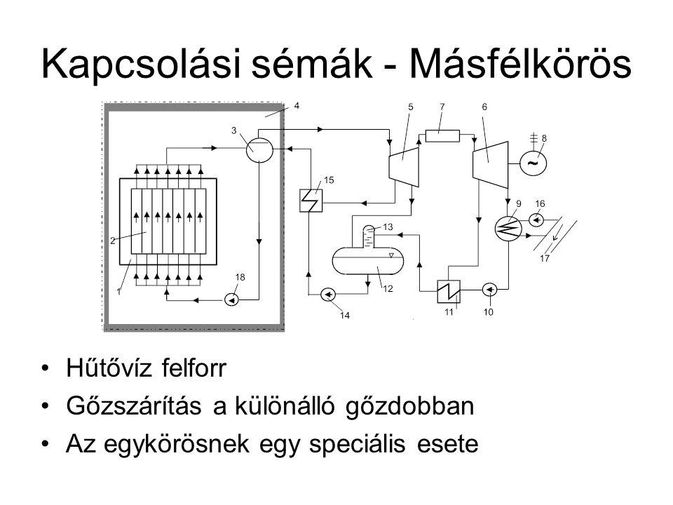 Kapcsolási sémák - Másfélkörös Hűtővíz felforr Gőzszárítás a különálló gőzdobban Az egykörösnek egy speciális esete