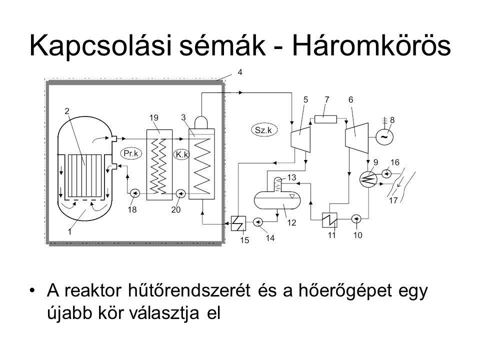 Kapcsolási sémák - Háromkörös A reaktor hűtőrendszerét és a hőerőgépet egy újabb kör választja el
