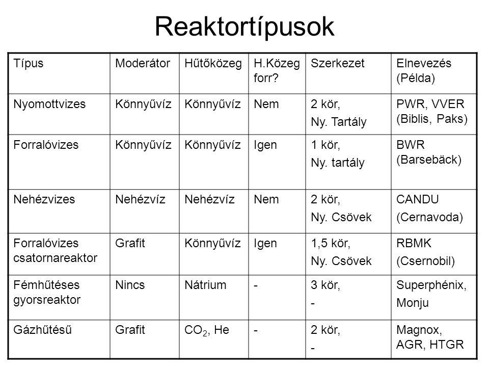 Reaktortípusok TípusModerátorHűtőközegH.Közeg forr? SzerkezetElnevezés (Példa) NyomottvizesKönnyűvíz Nem2 kör, Ny. Tartály PWR, VVER (Biblis, Paks) Fo