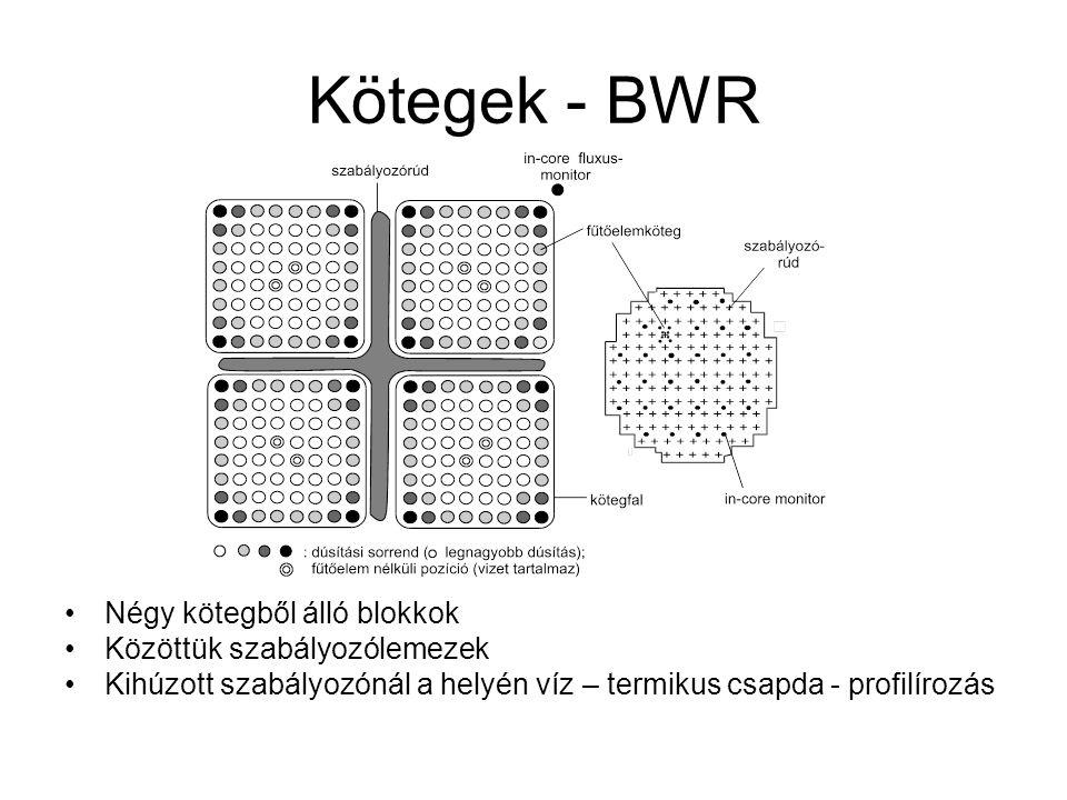 Kötegek - BWR Négy kötegből álló blokkok Közöttük szabályozólemezek Kihúzott szabályozónál a helyén víz – termikus csapda - profilírozás