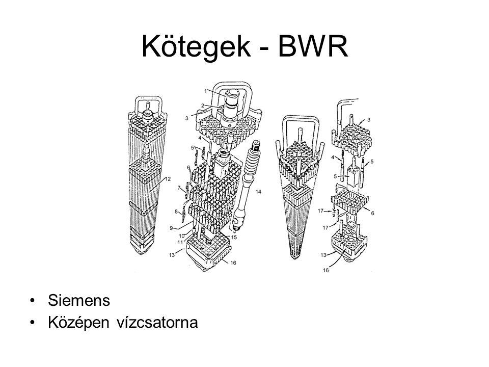 Kötegek - BWR Siemens Középen vízcsatorna