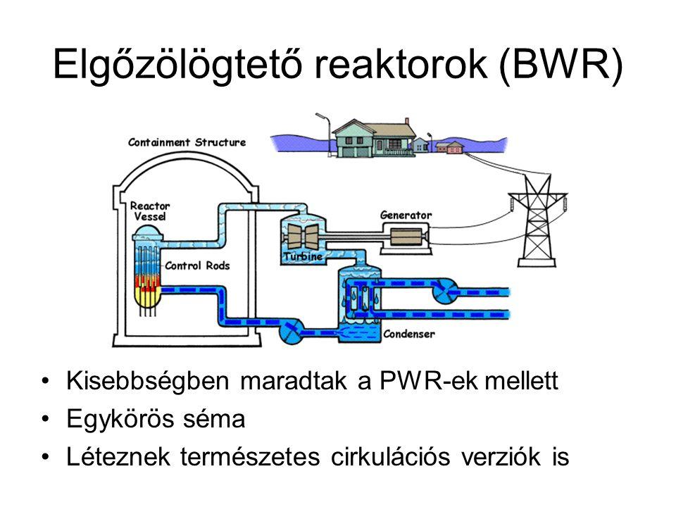 Elgőzölögtető reaktorok (BWR) Kisebbségben maradtak a PWR-ek mellett Egykörös séma Léteznek természetes cirkulációs verziók is