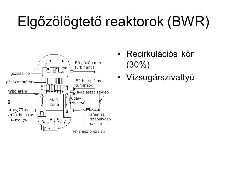 Elgőzölögtető reaktorok (BWR) Recirkulációs kör (30%) Vízsugárszivattyú