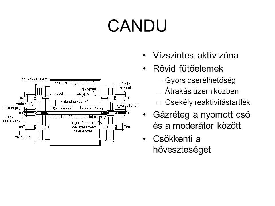 CANDU Vízszintes aktív zóna Rövid fűtőelemek –Gyors cserélhetőség –Átrakás üzem közben –Csekély reaktivitástartlék Gázréteg a nyomott cső és a moderát
