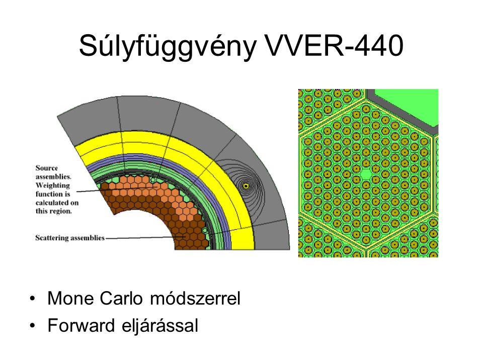 Súlyfüggvény VVER-440 Mone Carlo módszerrel Forward eljárással