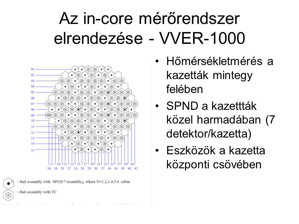 Az in-core mérőrendszer elrendezése - VVER-1000 Hőmérsékletmérés a kazetták mintegy felében SPND a kazettták közel harmadában (7 detektor/kazetta) Eszközök a kazetta központi csövében