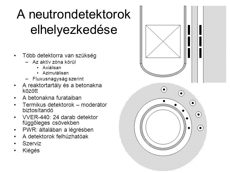 A neutrondetektorok elhelyezkedése Több detektorra van szükség –Az aktív zóna körül Axiálisan Azimutálisan –Fluxusnagyság szerint A reaktortartály és a betonakna között A betonakna furataiban Termikus detektorok – moderátor biztosítandó VVER-440: 24 darab detektor függőleges csövekben PWR: általában a légrésben A detektorok felhúzhatóak Szerviz Kiégés