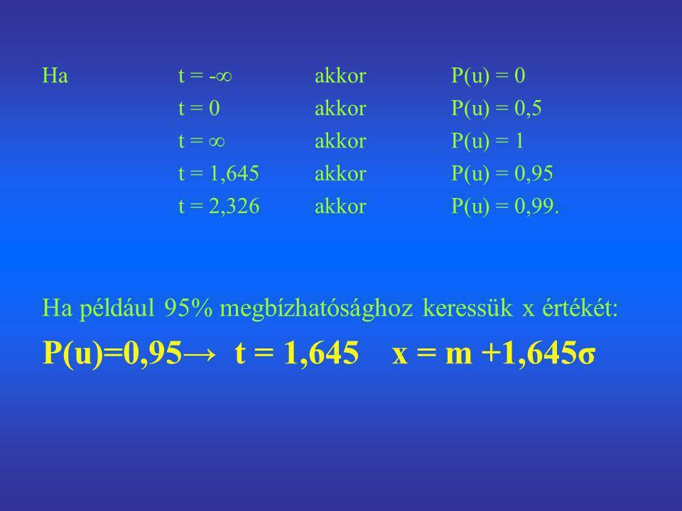 Ha t = -∞akkorP(u) = 0 t = 0akkorP(u) = 0,5 t = ∞akkorP(u) = 1 t = 1,645akkorP(u) = 0,95 t = 2,326akkorP(u) = 0,99. Ha például 95% megbízhatósághoz ke