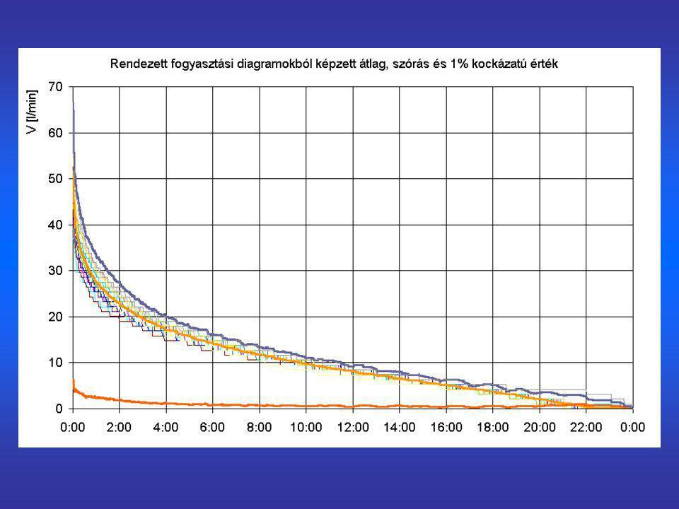 """""""Fejadag módszer méretezés fajlagos vízigények és egyenetlenségi tényezők alapján"""