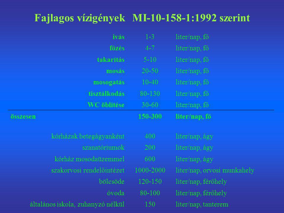 Fajlagos vízigények MI-10-158-1:1992 szerint ivás1-3liter/nap, fő főzés4-7liter/nap, fő takarítás5-10liter/nap, fő mosás20-50liter/nap, fő mosogatás10