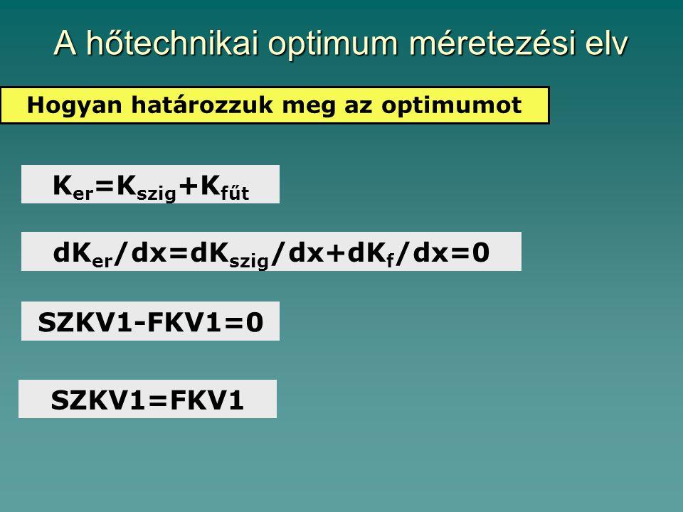 A hőtechnikai optimum méretezési elv Hogyan határozzuk meg az optimumot K er =K szig +K fűt dK er /dx=dK szig /dx+dK f /dx=0 SZKV1-FKV1=0 SZKV1=FKV1
