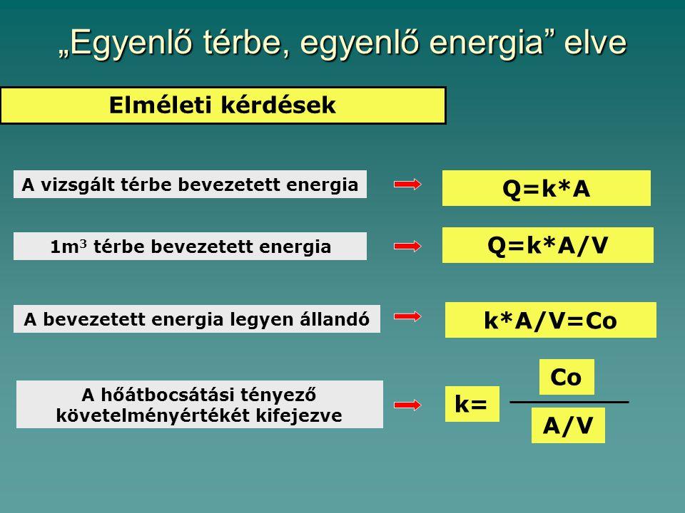 """""""Egyenlő térbe, egyenlő energia elve Elméleti kérdések A vizsgált térbe bevezetett energia Q=k*A 1m 3 térbe bevezetett energia Q=k*A/V A bevezetett energia legyen állandó k*A/V=Co A hőátbocsátási tényező követelményértékét kifejezve k= A/V Co"""