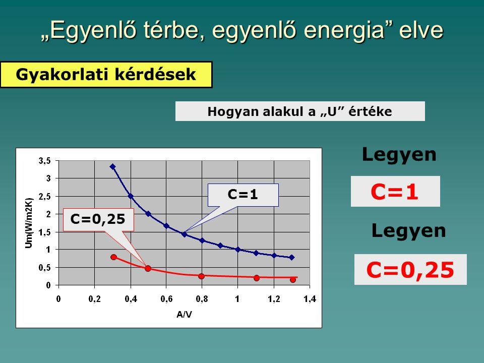 """"""" Egyenlő térbe, egyenlő energia elve Gyakorlati kérdések Hogyan alakul a """"U értéke C=1 Legyen C=0,25 C=1 C=0,25"""