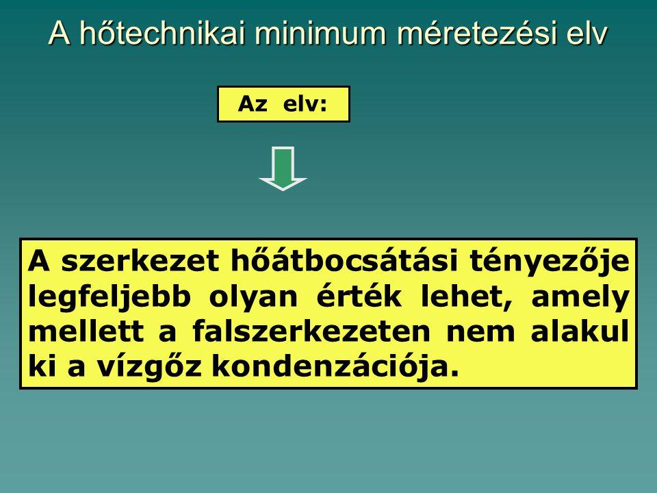 A hőtechnikai minimum méretezési elv Az elv: A szerkezet hőátbocsátási tényezője legfeljebb olyan érték lehet, amely mellett a falszerkezeten nem alakul ki a vízgőz kondenzációja.