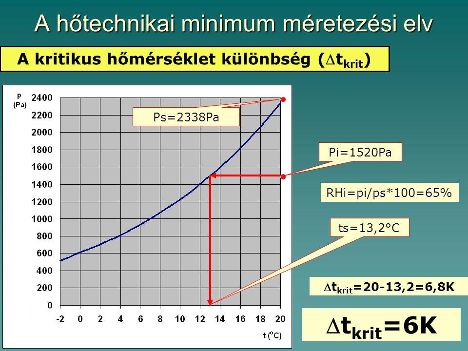A hőtechnikai minimum méretezési elv A kritikus hőmérséklet különbség (t krit ) Ps=2338Pa Pi=1520Pa RHi=pi/ps*100=65% ts=13,2°C t krit =20-13,2=6,8K  t krit =6K