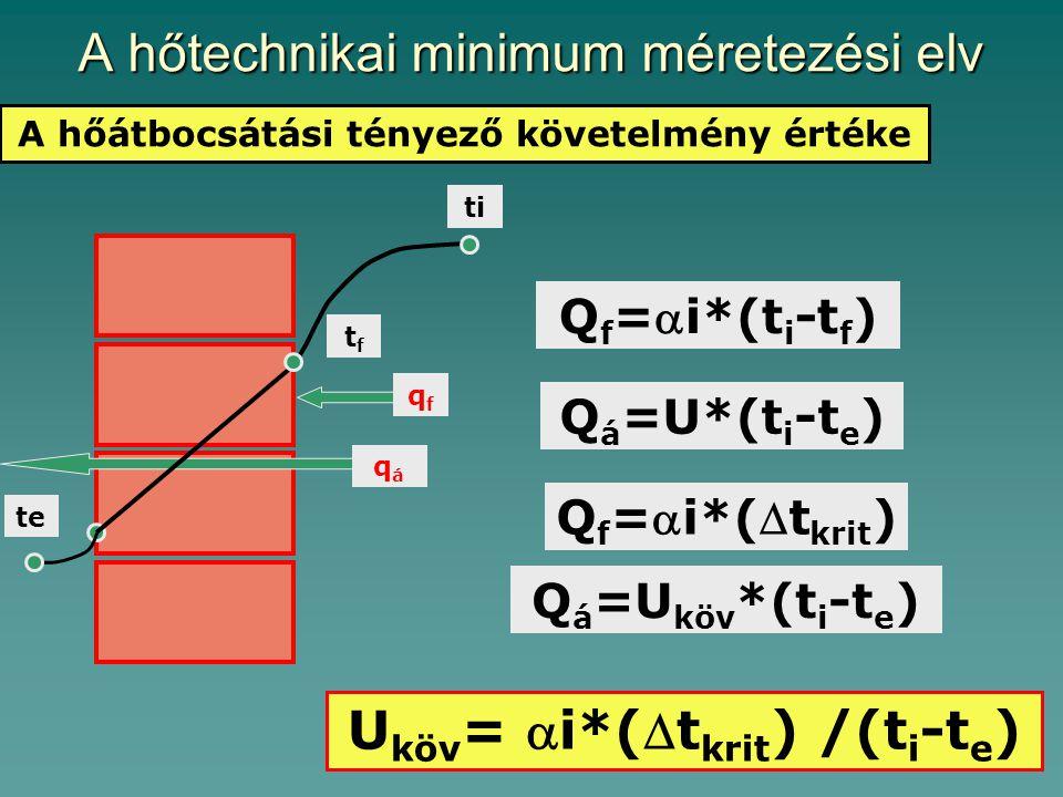 A hőtechnikai minimum méretezési elv A hőátbocsátási tényező követelmény értéke qáqá qfqf Q f =i*(t i -t f ) te ti tftf Q á =U*(t i -t e ) Q f =i*(t krit ) Q á =U köv *(t i -t e ) U köv = i*(t krit ) /(t i -t e )