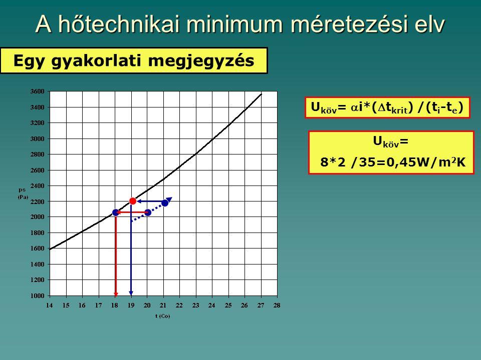 A hőtechnikai minimum méretezési elv Egy gyakorlati megjegyzés U köv = i*(t krit ) /(t i -t e ) U köv = 8*2 /35=0,45W/m 2 K