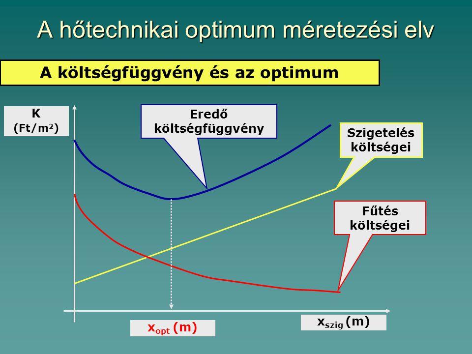 A hőtechnikai optimum méretezési elv A költségfüggvény és az optimum K (Ft/m 2 ) x szig (m) Szigetelés költségei Fűtés költségei Eredő költségfüggvény x opt (m)