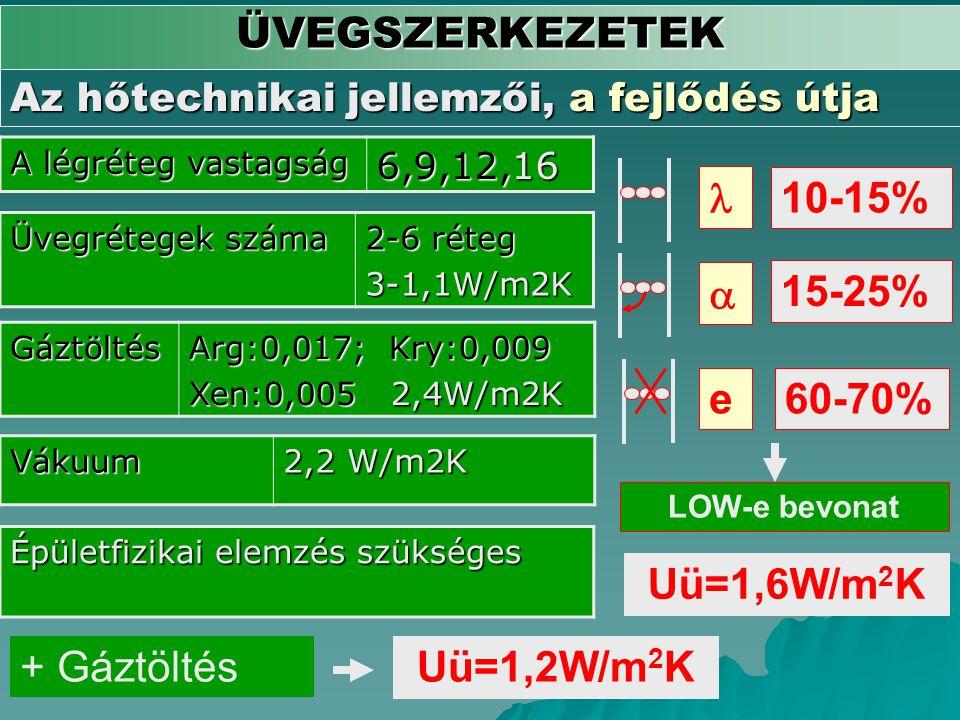 ÜVEGSZERKEZETEK Az hőtechnikai jellemzői, a fejlődés útja A légréteg vastagság 6,9,12,16 Üvegrétegek száma 2-6 réteg 3-1,1W/m2K Gáztöltés Arg:0,017; K