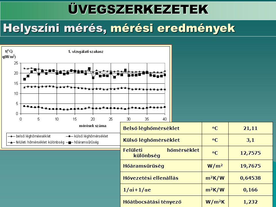 ÜVEGSZERKEZETEK Helyszíni mérés, mérési eredmények Belső léghőmérséklet oCoCoCoC21,11 Külső léghőmérséklet oCoCoCoC3,1 Felületi hőmérséklet különbség