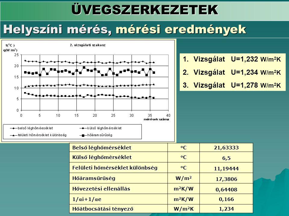 ÜVEGSZERKEZETEK Helyszíni mérés, mérési eredmények Belső léghőmérséklet oCoCoCoC21,63333 Külső léghőmérséklet oCoCoCoC6,5 Felületi hőmérséklet különbs