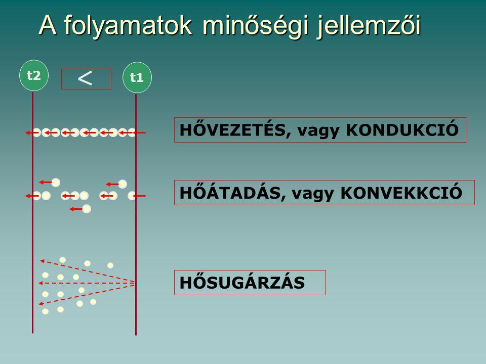 A hővezetés számszerűsítése STACIONER HŐVEZETÉS t2 t1 d (m) q (W/m2K)